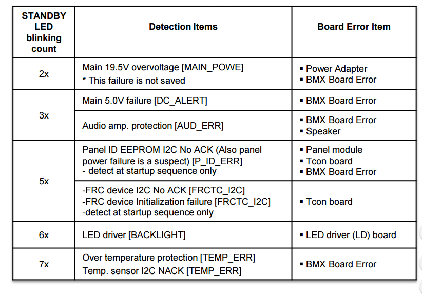 LCD REPAIR: SONY KDL-50W800C KDL-50W805C KDL-50W807C KDL