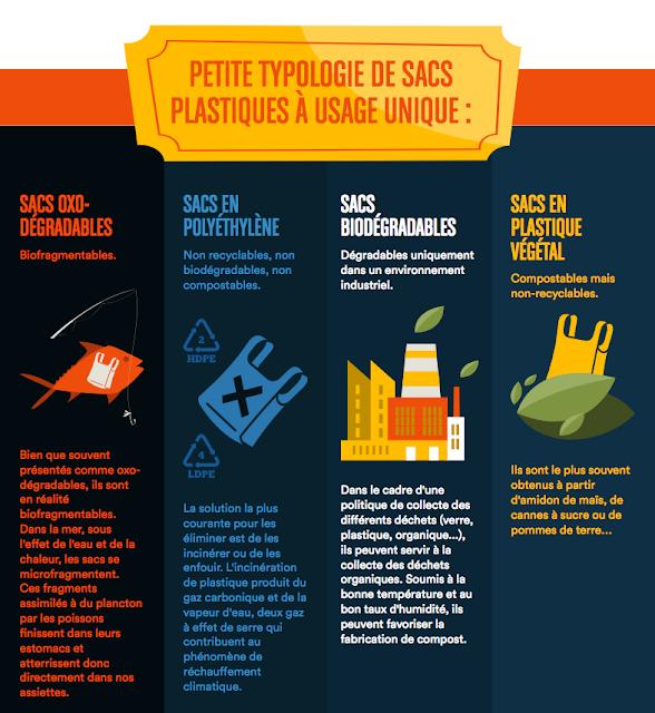 http://www.qqf.fr/infographie/35/sacs-plastiques
