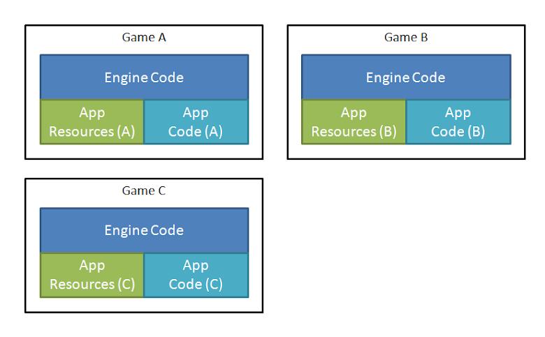 多個遊戲專案架構