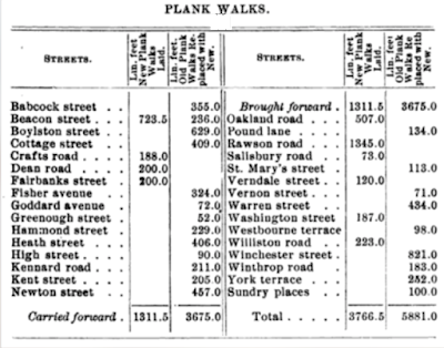 Plank walk table from 1907 Town Report