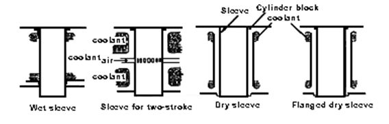 Jenis - Jenis Tabung Silinder