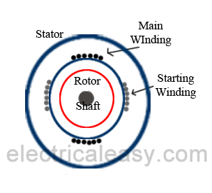 Single Phase Motor schematics and working | electricaleasy com