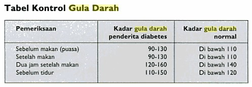 batas normal gula darah penderita diabetes