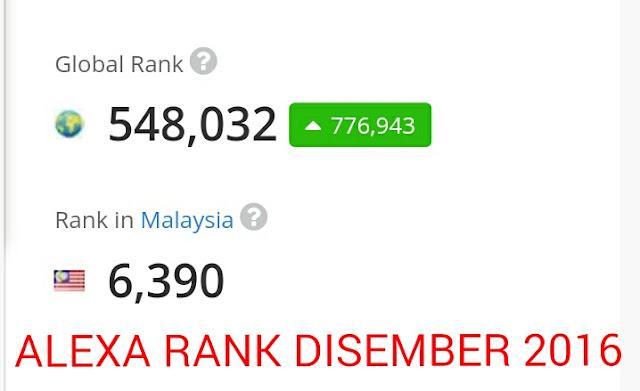 Ranking Alexa Lokmanamirul.com Bulan Disember 2016