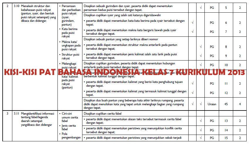 Kisi Kisi Pat Bahasa Indonesia Smp Kelas 7 Kurikulum 2013