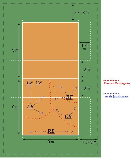 Berikut Ini Adalah Pola Pertahanan Terhadap Sevis Dalam Permainan Bola Voli : berikut, adalah, pertahanan, terhadap, sevis, dalam, permainan, Melakukan, Formasi, Pertahanan, 3-2-1