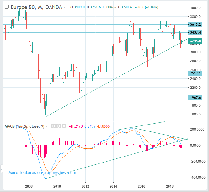 EuroStoxx 50 Index Futures (EUREX:FESX, SX5E) Price Long Term Forecast: SELL(Short)