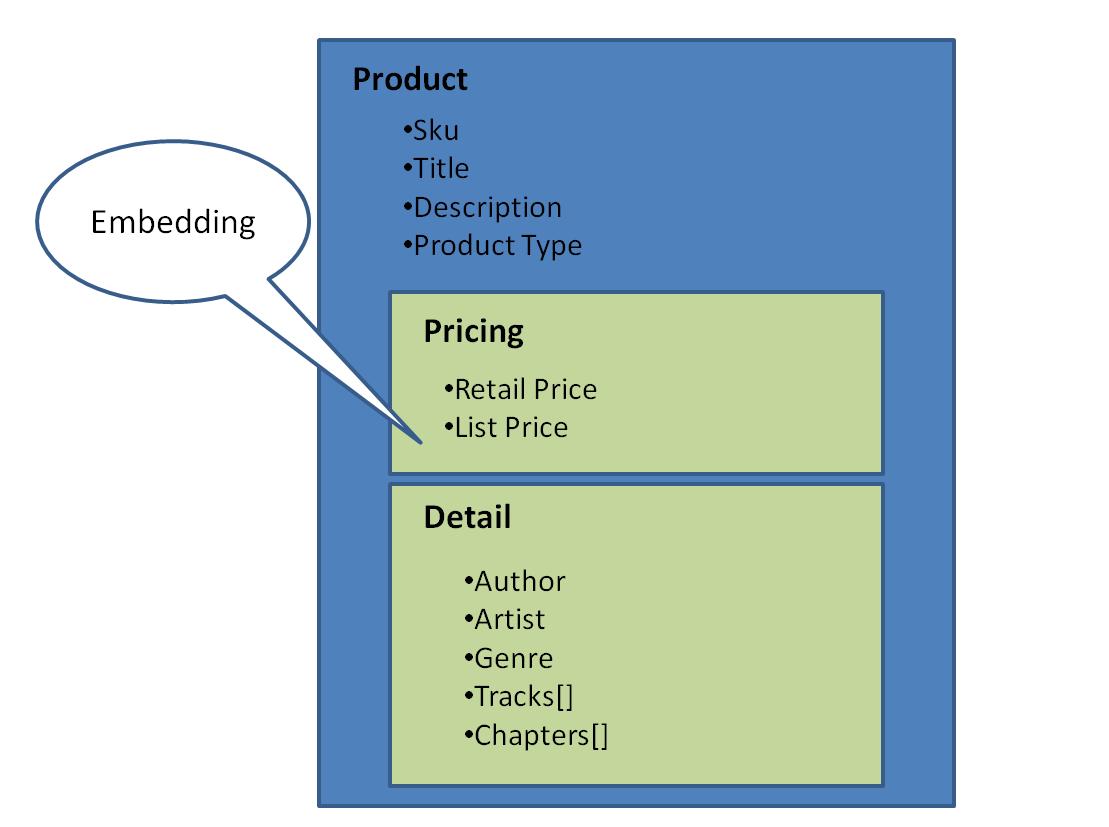 XSD Tools | Altova |Schema Xsd Data Types