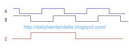 Biều đồ xung Encoder ngõ ra A, B, Z