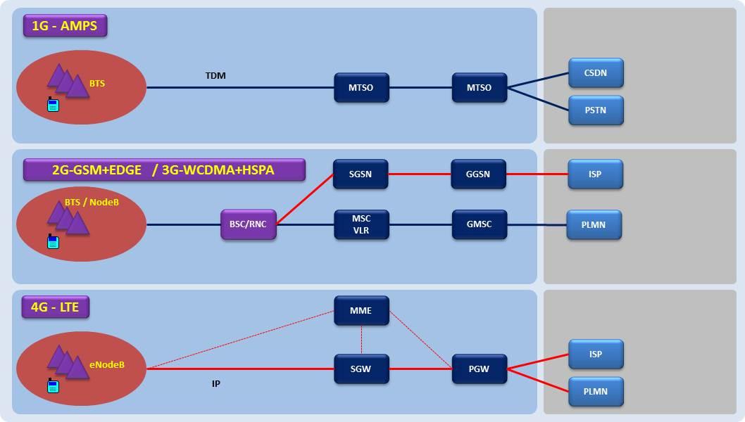 The future of Mobile Tele: Network Architecture