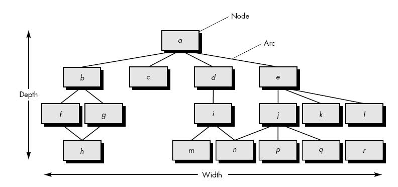 Software Engineering Metrics For Design Model Best Online Tutorials Source Codes Programming Languages