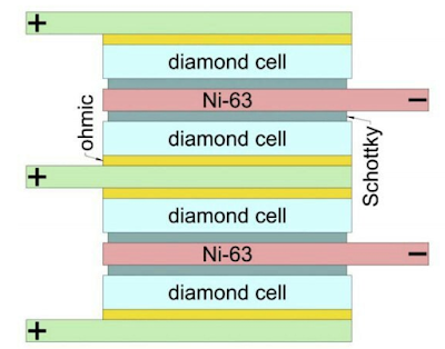 Figure 1. Nuclear battery design. Credit: V. Bormashov et al./Diamond and Related Materials.