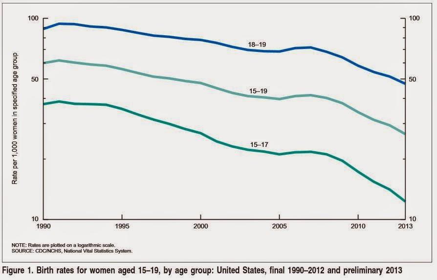 U S Births Per Year