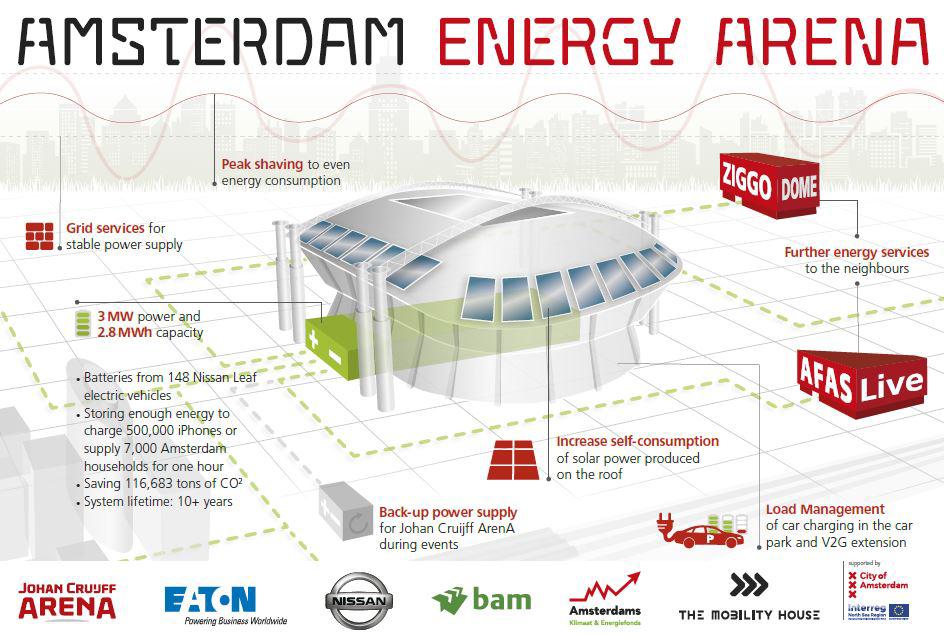 amsterdam arena sistema energia batterie