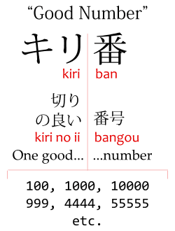 """The meaning of kiriban in Japanese, """"good number"""" and its kanji, and the example numbers 100, 1000, 10000, 999, 4444, 55555"""