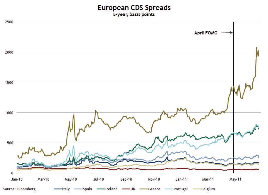 European CDS Spreads