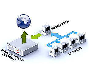 What is Reseller Web Hosting