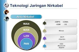 Protokol jaringan nirkabel