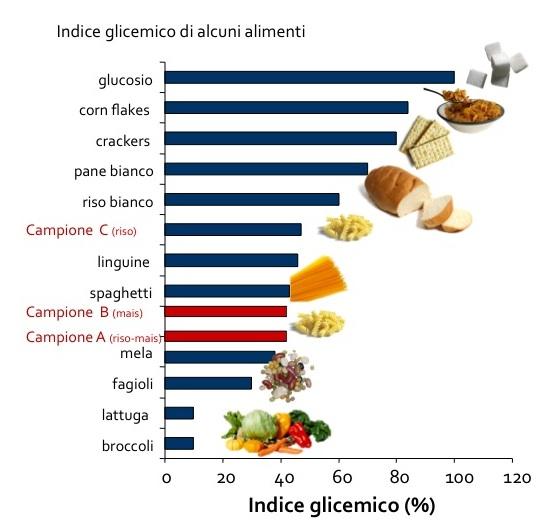 dieta dimagrante per un celiaco