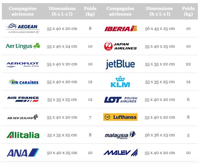 Comment choisir son DJ Bag pour les voyages en avion ? tableau comparatif compagnies aériennes