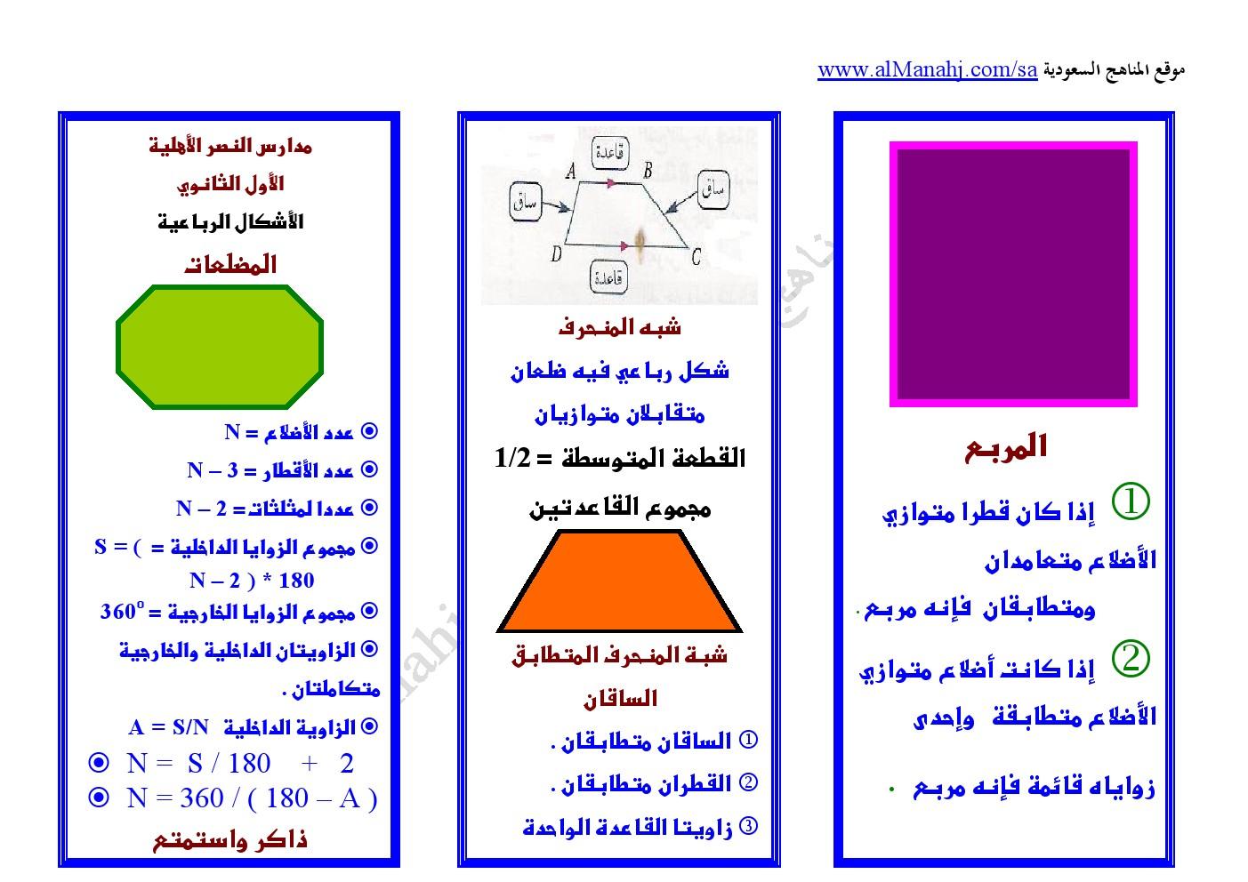 ملخص الأشكال الرباعية المستوى الثاني رياضيات الفصل الثاني المناهج السعودية