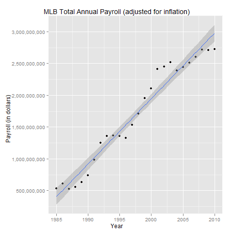 MLB Year by Year Total Annual Payroll