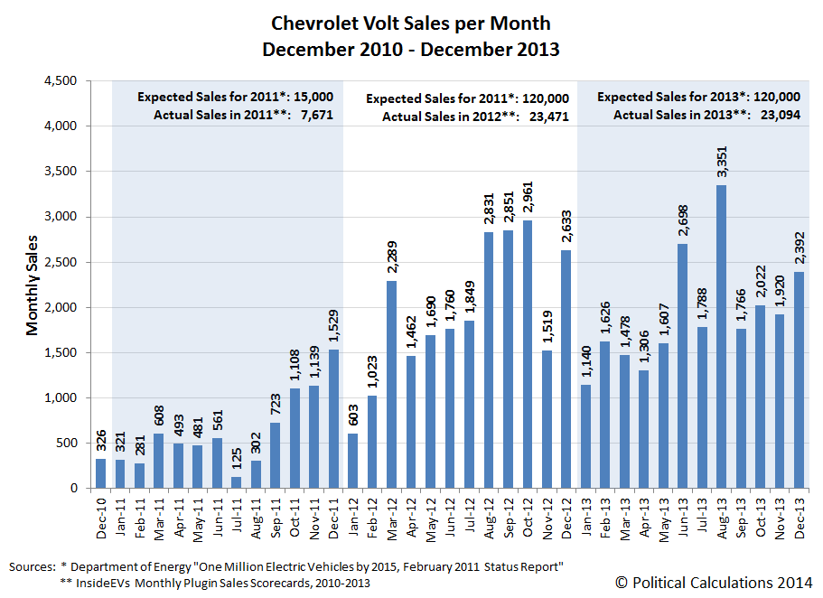 Chevrolet Volt Sales per Month, December 2010 through December 2013