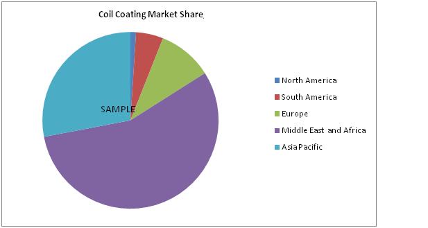 coal coating market