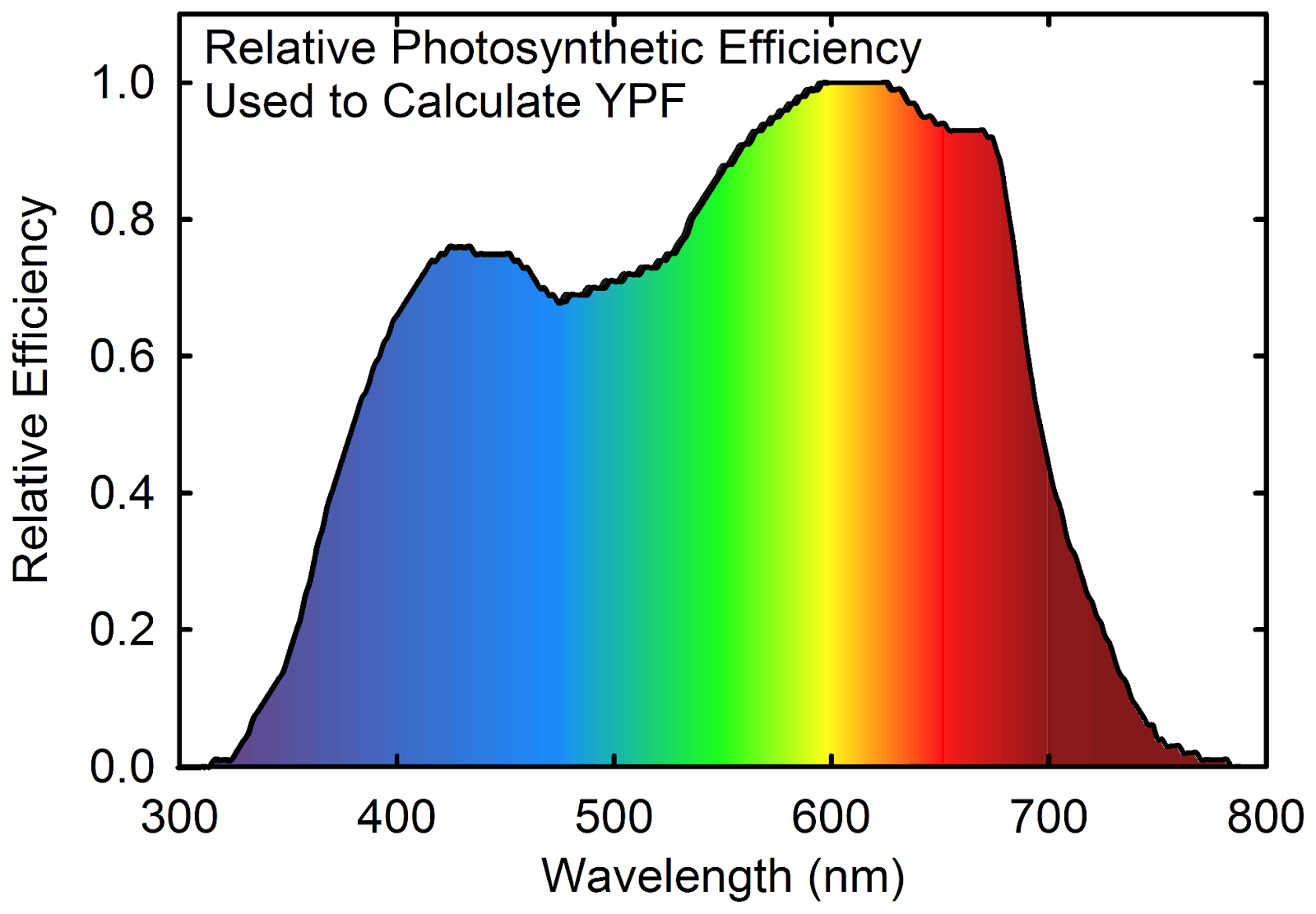 Effect of wavelength on relative photosynthesis