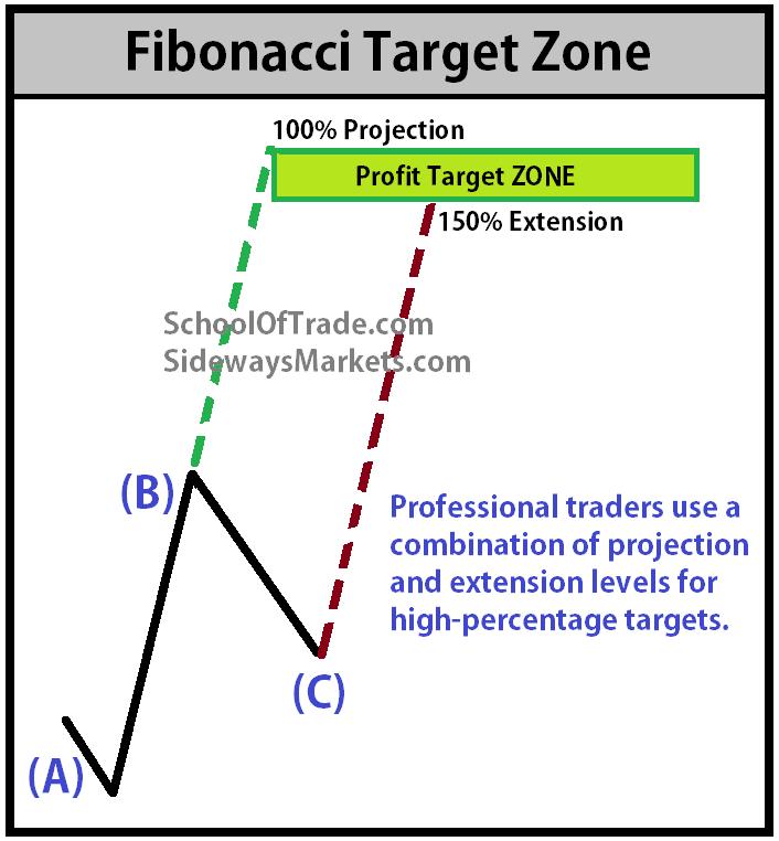Tag : fibonacci « Top 3 Binary Options Books - Start Make $ Now