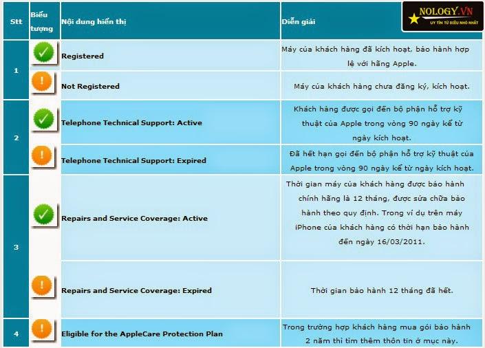 hướng dẫn chọn mua iphone 5s