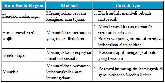 Laman Bahasa Melayu: KATA BANTU