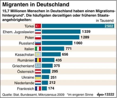 was bedeutet migrationshintergrund