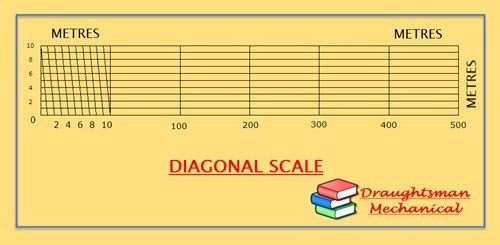 what is diagonal scale