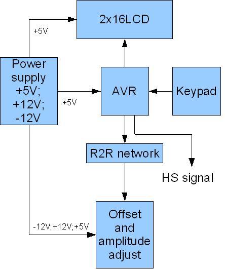 microcontroller signal generator version 2. Black Bedroom Furniture Sets. Home Design Ideas