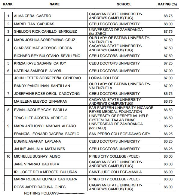 Top 10 Examinees who topped September 2017 Respiratory Therapist Licensure Examination