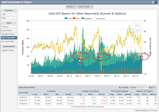 GOLD COT MAP