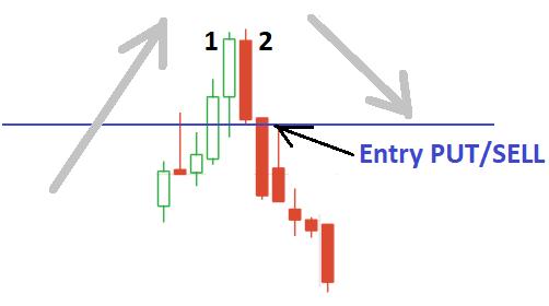 Engulfing pattern binary options strategy