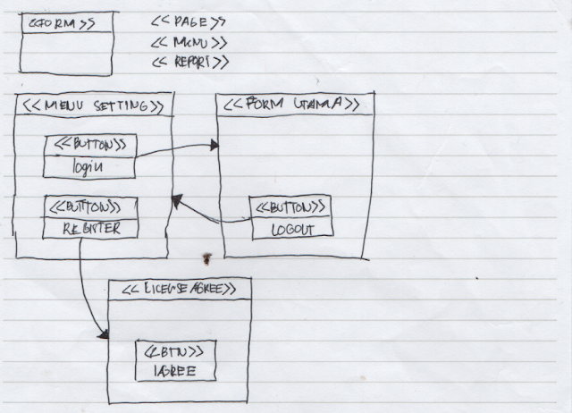 Catatan Saya Mengenai Window Navigation Diagram