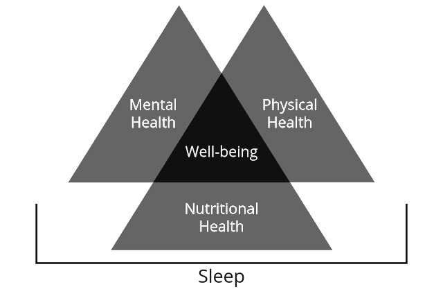 optimal well-being