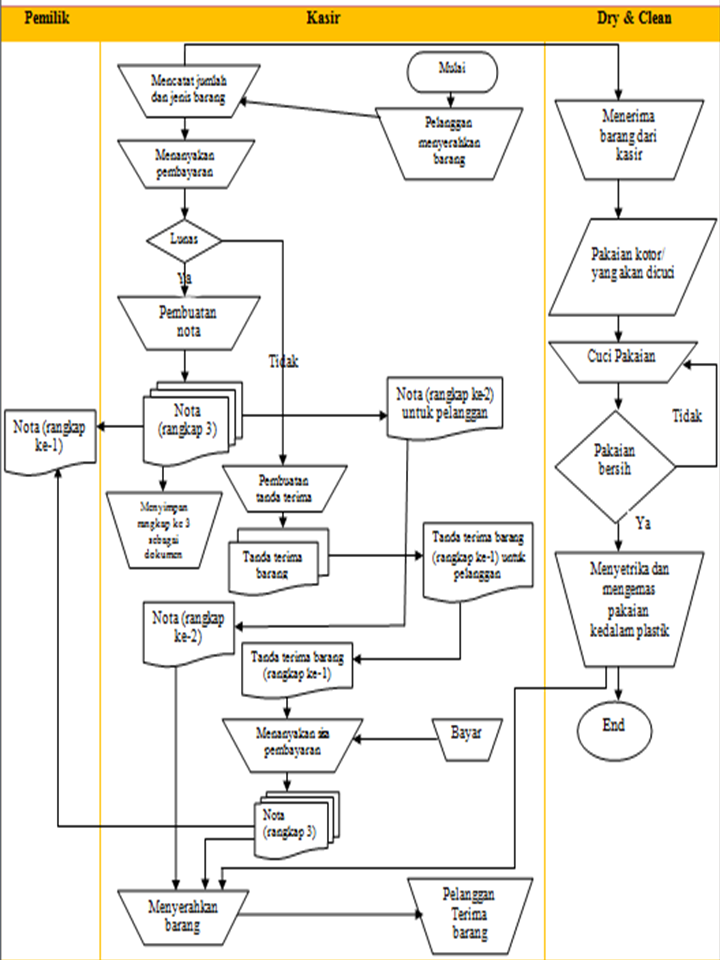 Flowchart M Laundry Dry Clean Our Exercise S