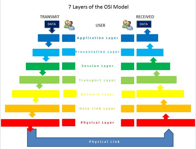 Hacking course osi model application layer ccuart Gallery
