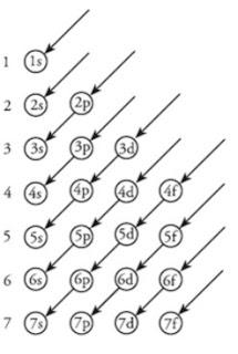 Konfigurasi Elektron Menurut Aturan Prinsip Aufbau