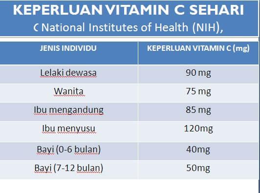 Dos Vitamin C