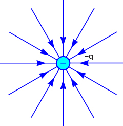 gambar arah medan listrik benda bermuatan negatif