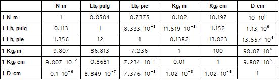 convertir kg a lb/ft
