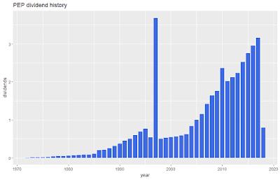 PepsiCo Dividend History
