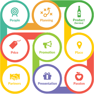 Marketing Mix is a planned mix of the controllable elements of a product's marketing plan.Traditionally, elements of the marketing mix are often referred to as 4P:Product,Price,Promotion,Place