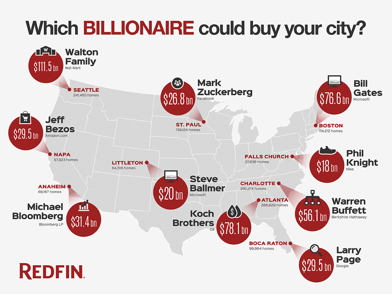 Which billionaire could buy your city?