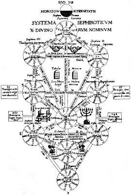 Kabbalah Ebraica